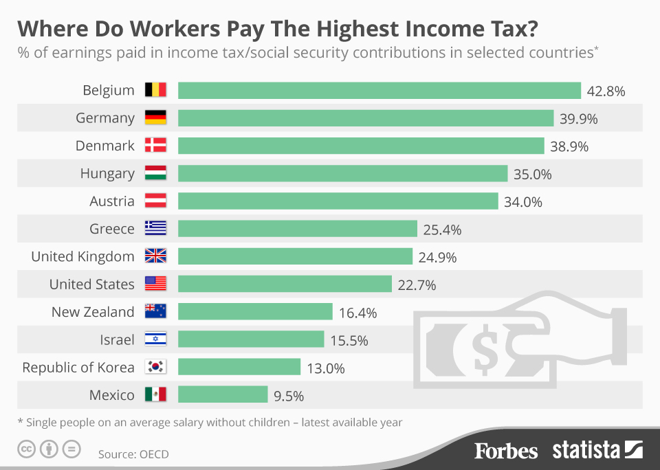 info_g-highest-income-tax